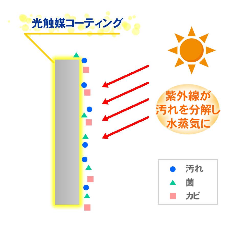 外構 光触媒 紫外線で汚れを分解