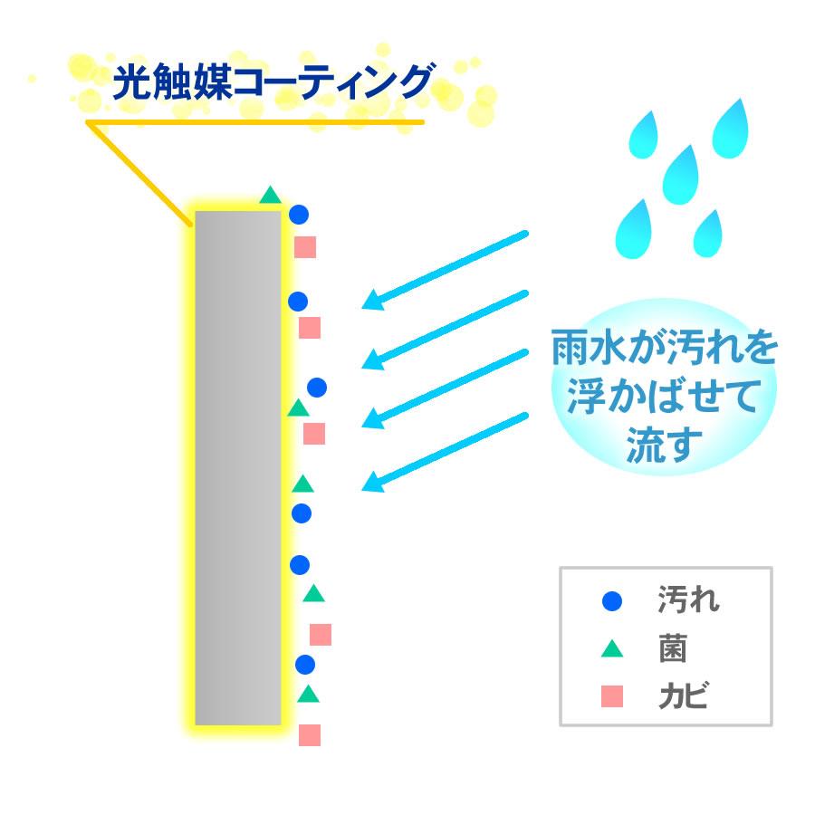 外構 光触媒 雨で流す